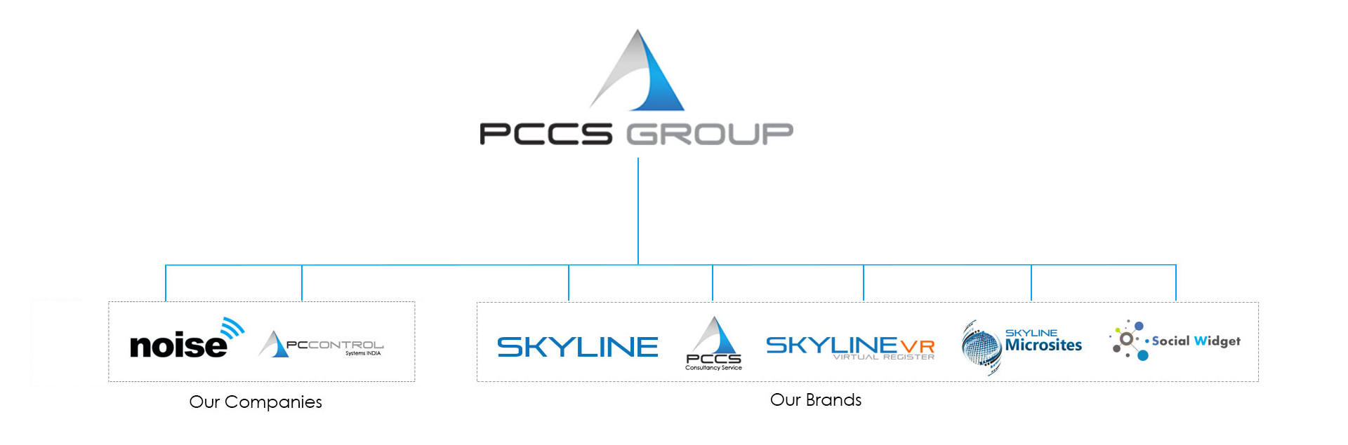 New Corporate Structure Pccs Group